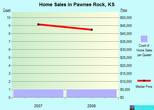 Pawnee Rock,KS real estate house value index trend