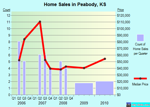 Peabody,KS real estate house value index trend