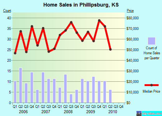 Phillipsburg,KS real estate house value index trend