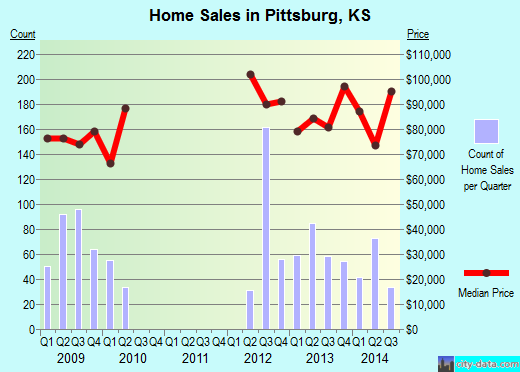 Pittsburg,KS real estate house value index trend