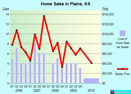 Plains,KS real estate house value index trend