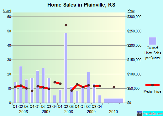 Plainville,KS real estate house value index trend