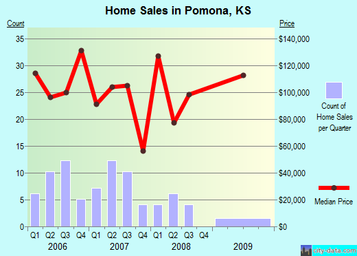 Pomona,KS real estate house value index trend
