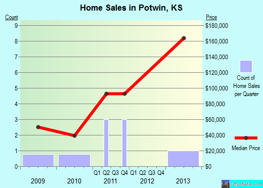 Potwin,KS real estate house value index trend