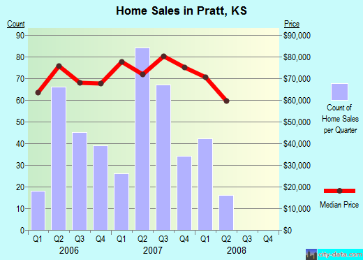 Pratt,KS real estate house value index trend