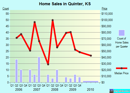 Quinter,KS real estate house value index trend