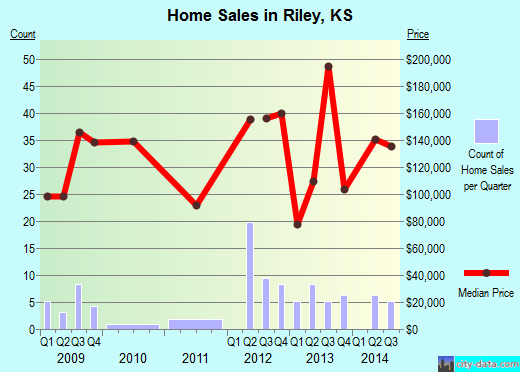 Riley,KS real estate house value index trend