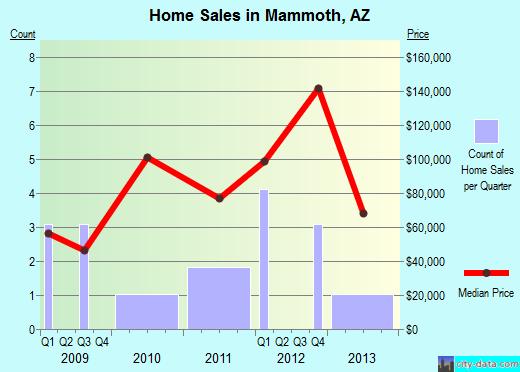 Mammoth,AZ real estate house value index trend