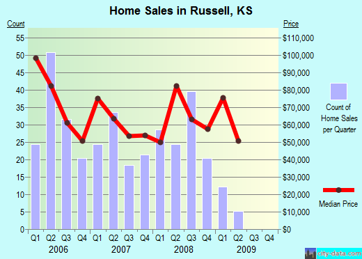 Russell,KS real estate house value index trend