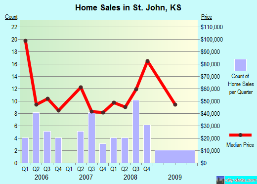 St. John,KS real estate house value index trend
