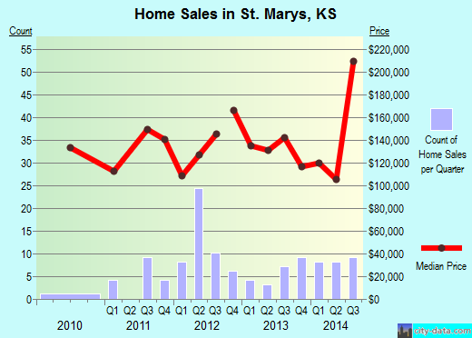 St. Marys,KS real estate house value index trend