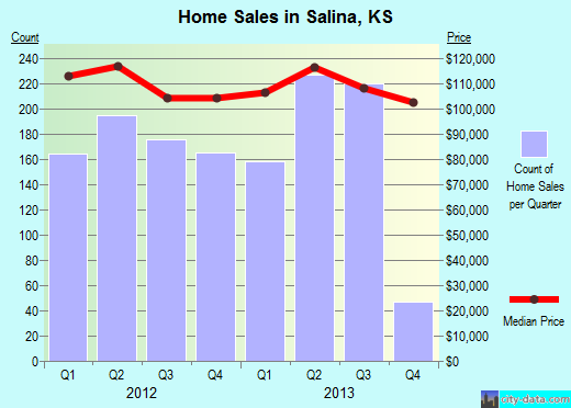Salina,KS real estate house value index trend