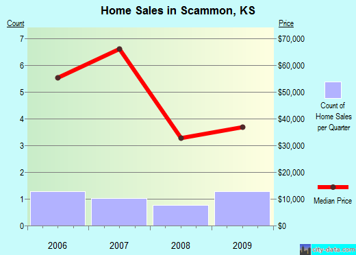 Scammon,KS real estate house value index trend