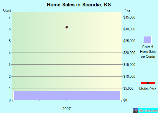 Scandia,KS real estate house value index trend