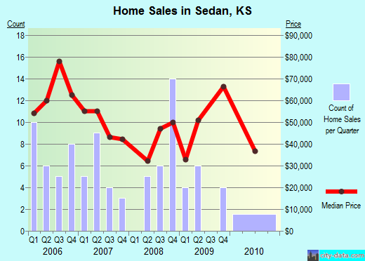 Sedan,KS real estate house value index trend