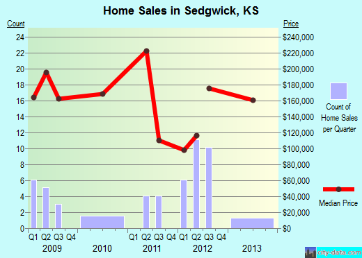 Sedgwick,KS real estate house value index trend