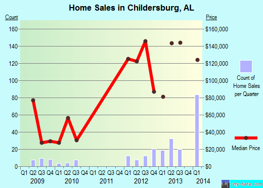 Childersburg,AL real estate house value index trend