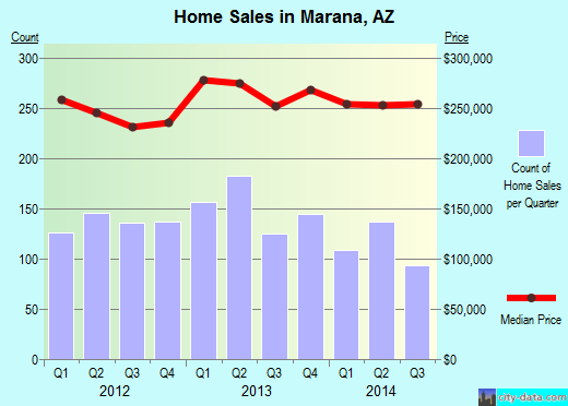 Marana,AZ real estate house value index trend