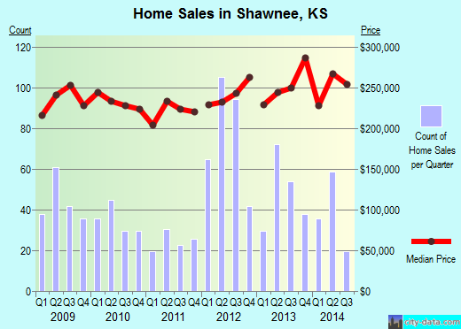Shawnee,KS real estate house value index trend