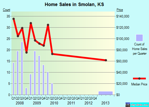 Smolan,KS real estate house value index trend
