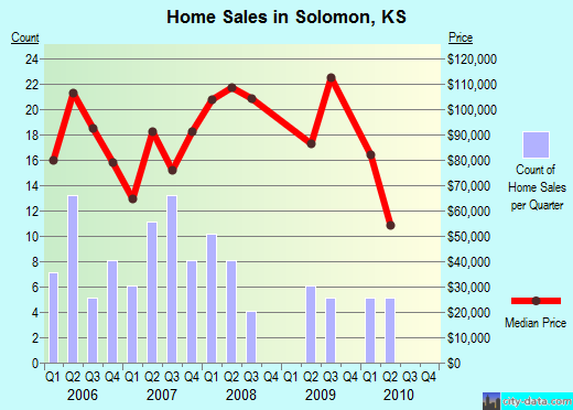Solomon,KS real estate house value index trend