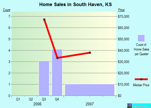South Haven,KS real estate house value index trend