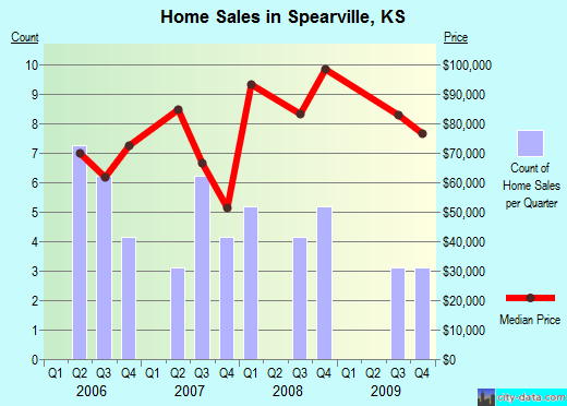 Spearville,KS real estate house value index trend
