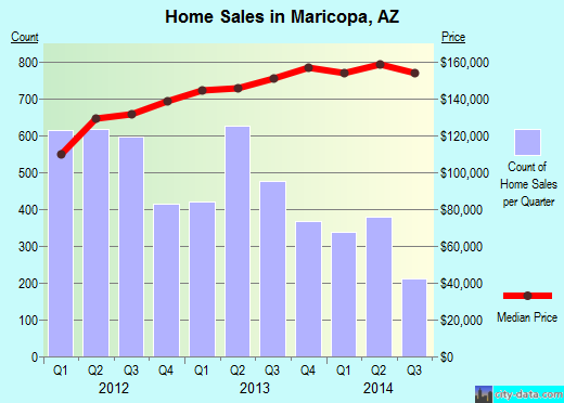 Maricopa,AZ real estate house value index trend