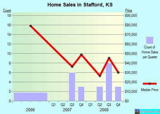 Stafford,KS real estate house value index trend