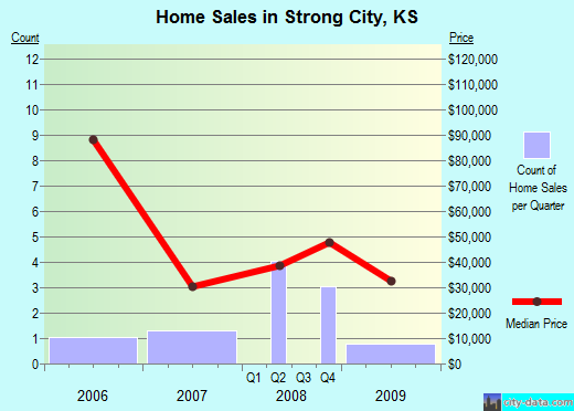 Strong City,KS real estate house value index trend