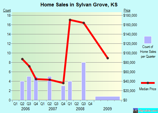 Sylvan Grove,KS real estate house value index trend