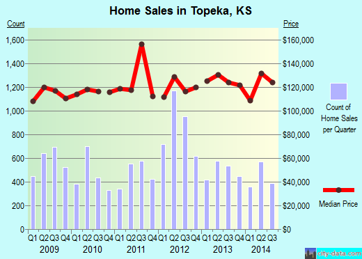 Topeka,KS real estate house value index trend