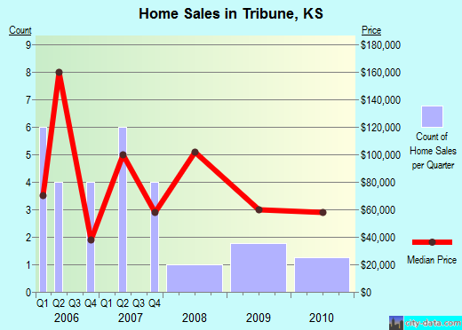 Tribune,KS real estate house value index trend