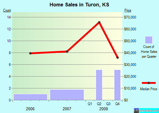 Turon,KS index of house prices