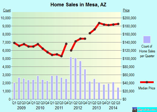 Mesa, AZ index of house prices