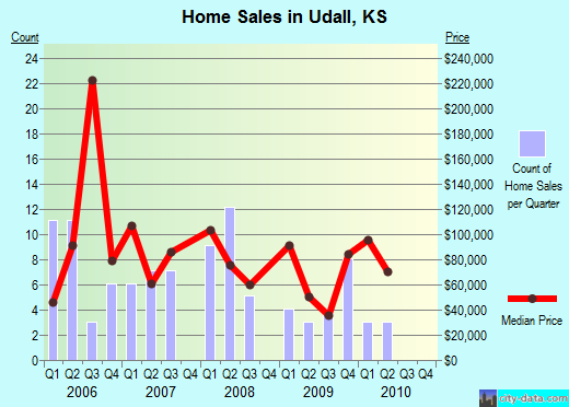 Udall,KS real estate house value index trend