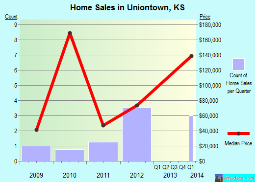 Uniontown,KS real estate house value index trend