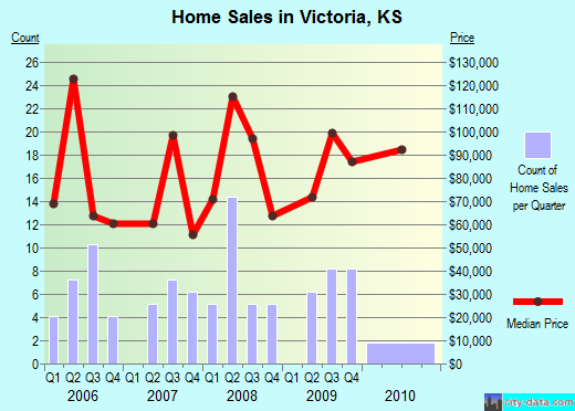 Victoria,KS real estate house value index trend