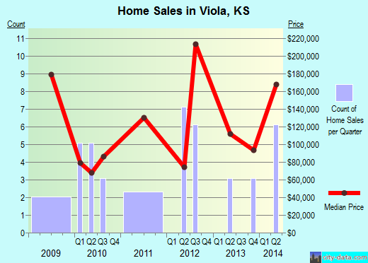 Viola,KS real estate house value index trend