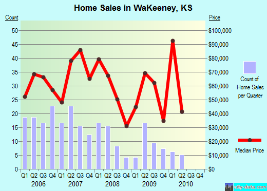 WaKeeney,KS real estate house value index trend