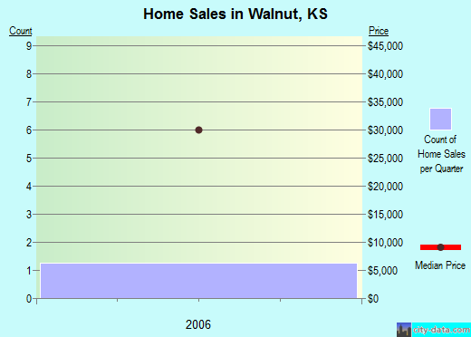 Walnut,KS real estate house value index trend