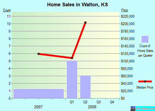 Walton,KS real estate house value index trend