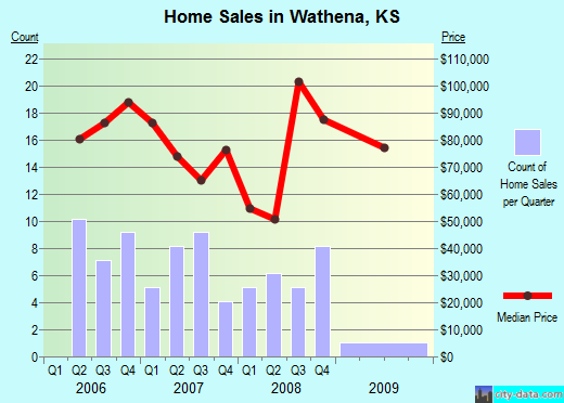 Wathena,KS real estate house value index trend