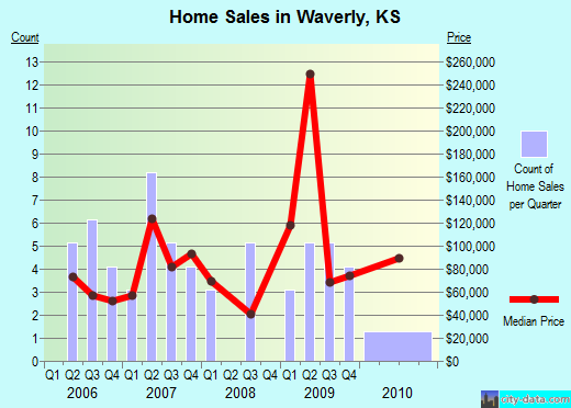 Waverly,KS real estate house value index trend