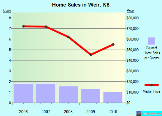 Weir,KS real estate house value index trend