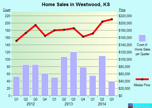Westwood,KS real estate house value index trend