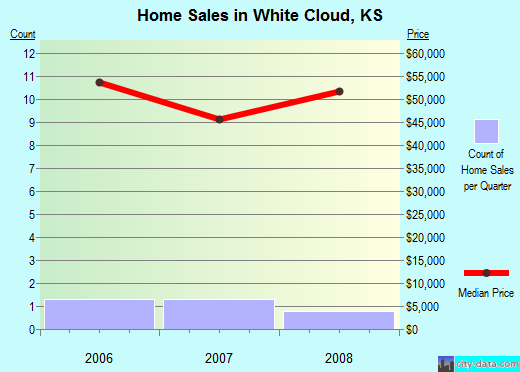 White Cloud,KS real estate house value index trend