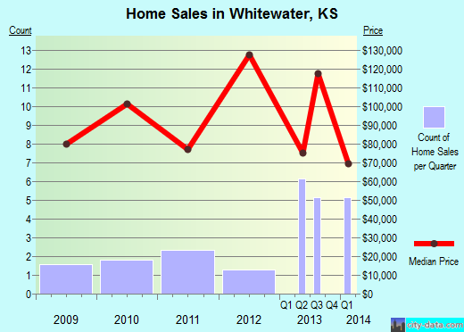 Whitewater,KS real estate house value index trend
