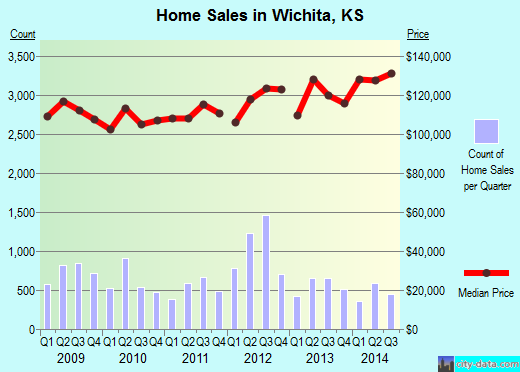 Wichita,KS real estate house value index trend