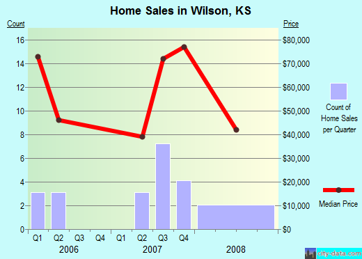 Wilson,KS real estate house value index trend